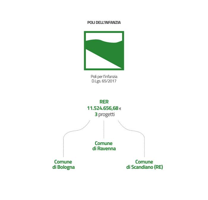In attuazione del Decreto Legislativo. 65/2017 sono stati assegnati alla Regione Emilia-Romagna 11.524.656,68 euro di risorse INAIL per la realizzazione di Poli per l'infanzia pensati per potenziare la ricettività dei servizi e sostenere la continuità del percorso educativo e scolastico di bambine e bambini.  In un unico plesso o in edifici vicini sorgeranno più strutture di educazione e di istruzione per bambine e bambini fino a sei anni, per offrire esperienze progettate nel quadro di uno stesso percorso educativo, inconsiderazione dell'età.  Le 3 candidature individuate con delibera di Giunta Regionale n. 1961 del 4 dicembre 2017 per la Regione Emilia-Romagna sono:  il progetto del Comune di Bologna il progetto del Comune di Ravenna il progetto del Comune di Scandiano