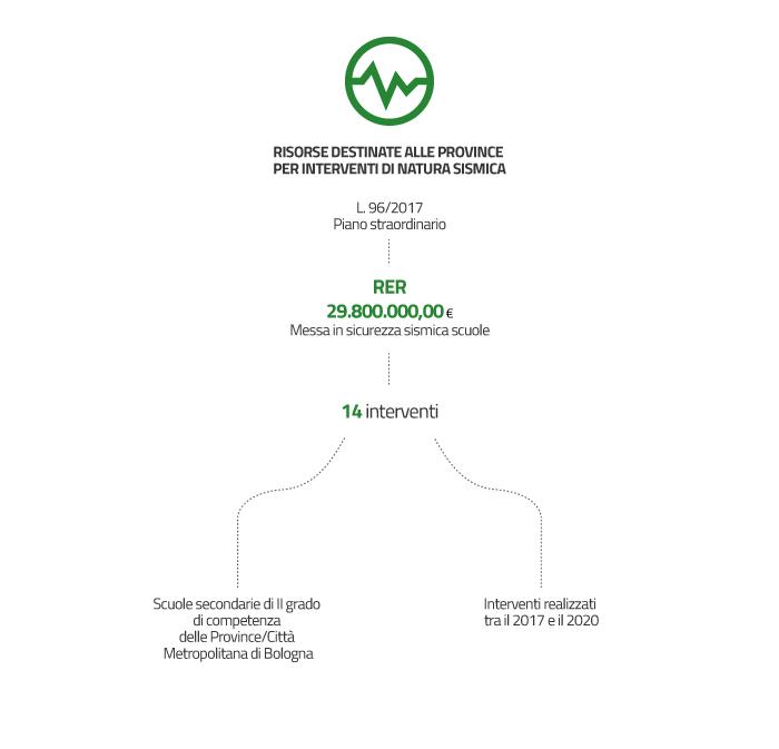 Con risorse derivanti dall' art. 25 comma 1 e 2bis del D.L. 50/2017, convertito con modificazioni dalla L. 96/2017 è stato attivato un piano straordinario che destina 29.800.000,00 euro alla Regione Emilia-Romagna per la messa in sicurezza sismica delle istituzioni scolastiche di 2° grado di competenza delle Province/Città Metropolitana di Bologna.  Gli interventi interessati sono 14 e le risorse distribuite su più anni dal 2017 al 2020 come indicato al decreto del Ministero dell'Istruzione, Università e Ricerca n. 607 dell'8 agosto 2017.