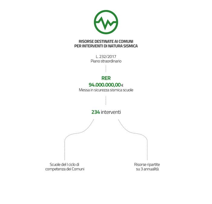 Con risorse derivanti dall' art. 1 comma 140 della L. 232/2016 è stato attivato un piano straordinario che destina oltre 94 milioni di euro alla Regione Emilia-Romagna nella quasi totalità per la messa in sicurezza sismica delle istituzioni scolastiche del 1° ciclo di competenza dei Comuni.  Le risorse individuate con decreto del Ministero dell'Istruzione Università e Ricerca prot. n. 929 del 28/11/2017 sono ripartite su 3 annualità dal 2017 al 2019 e gli interventi finanziabili complessivamente 234 tra quelli di natura sismica e quelli individuati a seguito di indagini diagnostiche, sono stati individuati con deliberazione di Giunta regionale n. 2046/2017.