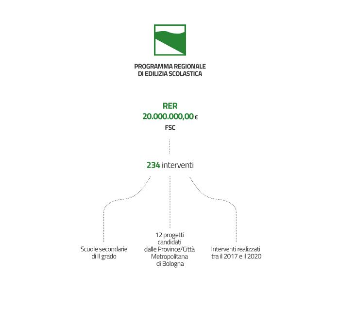 La Regione Emilia-Romagna ha deciso di destinare 20 milioni di euro di risorse del Fondo di Sviluppo e Coesione per la qualificazione del sistema scolastico regionale con riferimento alle scuole secondarie di II grado; in particolare sono 12 i progetti candidati dalle Province/Città Metropolitana di Bologna finalizzati a:  al soddisfacimento del fabbisogno documentato di aule conseguente all'aumento della popolazione scolastica; all'adeguamento degli edifici alle nuove esigenze della scuola e ai processi di riforma degli ordinamenti e dei programmi; alla razionalizzazione distributiva della rete scolastica sul territorio. Le risorse individuate nella delibera CIPE n. 76 del 2017 sono distribuite secondo importi diversi su più annualità che vanno dal 2017 al 2022
